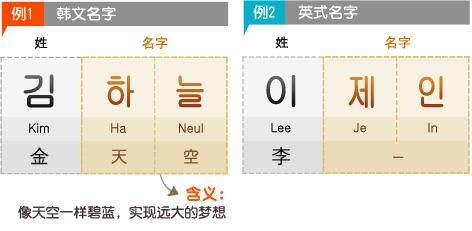 例1> 韩文名字 姓 : 金 名字 : 天空 *含义: 像天空一样碧蓝, 实现远大的梦想  例2> 英式名字 姓 : 李 名字 : Jane