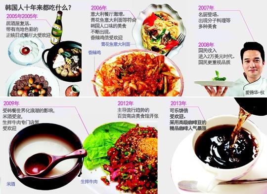 美食也时尚 看韩国饮食文化十年发展史