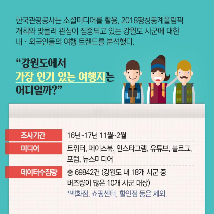 한국관광공사는 소셜미디어를 활용, 2018평창동계올림픽 개최와 맞물려 관심이 집중되고 있는 강원도 시군에 대한 내˙외국인들의 여행 트렌드를 분석했다.