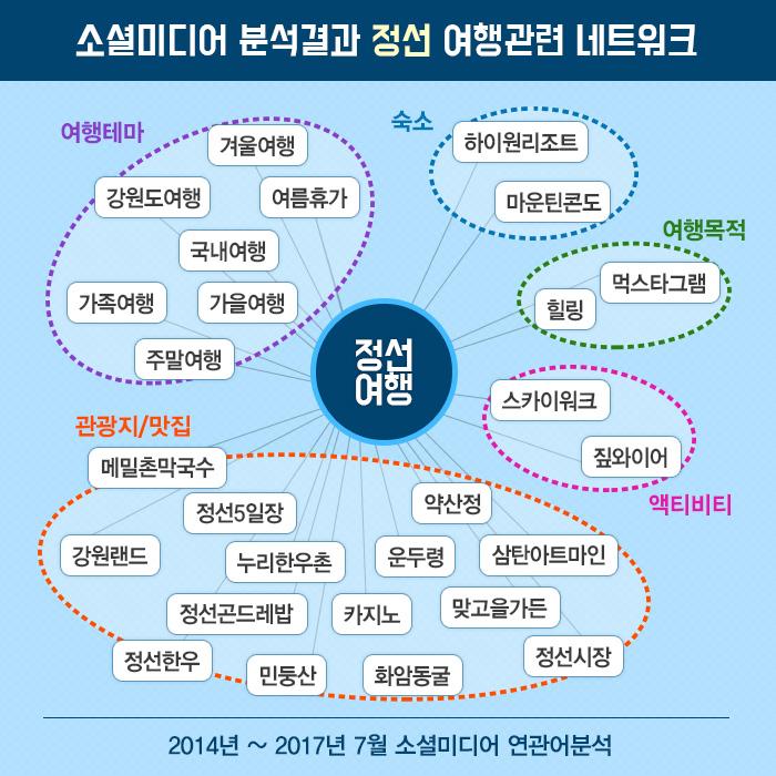 소셜미디어 분석결과 정선 여행관련 네트워크