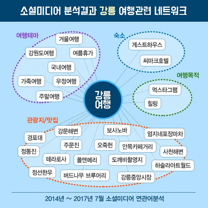 소셜미디어 분석결과 강릉 여행관련 네트워크