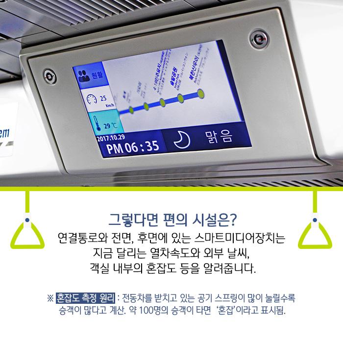 그렇다면 편의 시설은? 연결통로와 전면, 후면에 있는 스마트미디어장치는 지금 달리는 열차속도와 외부 날씨, 객실 내부의 혼잡도 등을 알려줍니다.