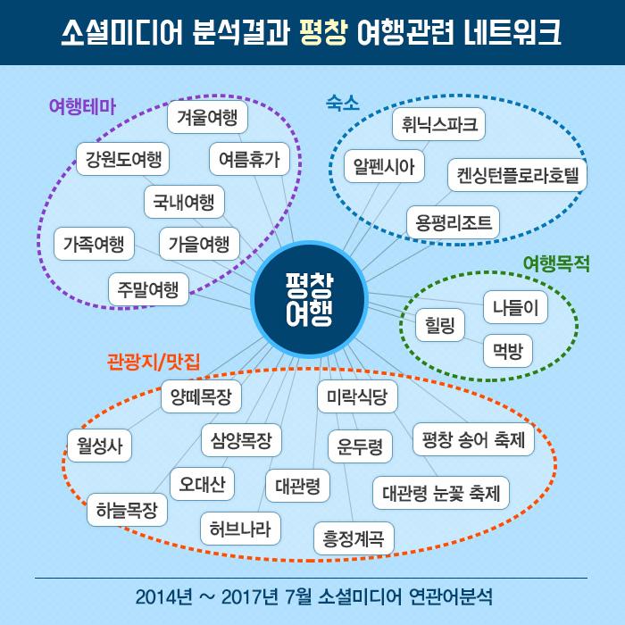 소셜미디어 분석결과 평창 여행관련 네트워크
