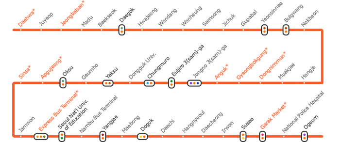 Main Attractions on Line 3