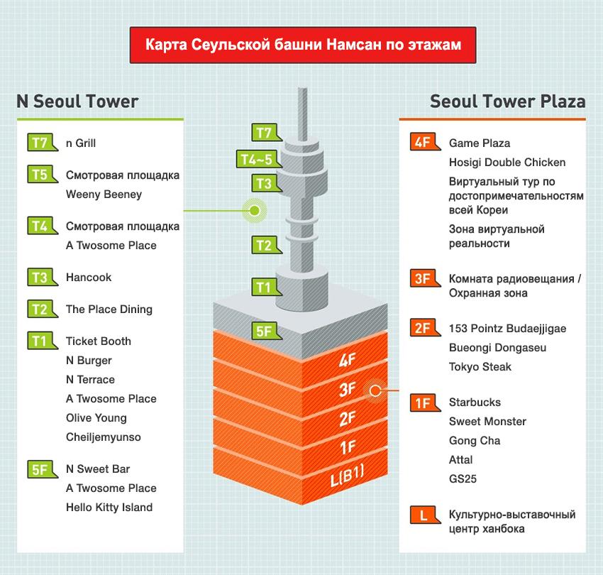 Карта Сеульской башни Намсан по этажам (Источник: Сеульская башня Намсан)