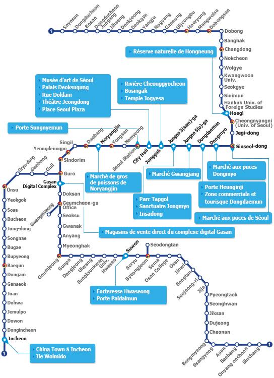 Aperçu des principaux sites touristiques sur la ligne 1
