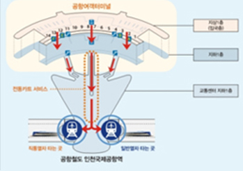 Seoul Station Subway Map.Official Site Of Korea Tourism Org Transportation From Incheon