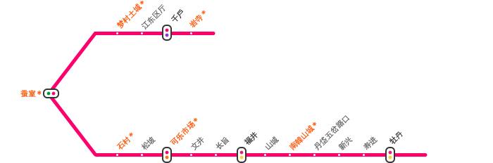 首尔地铁8号线沿线游