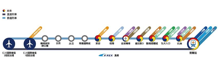 機場鐵路路線圖(圖片來源: 仁川國際機場鐵路)