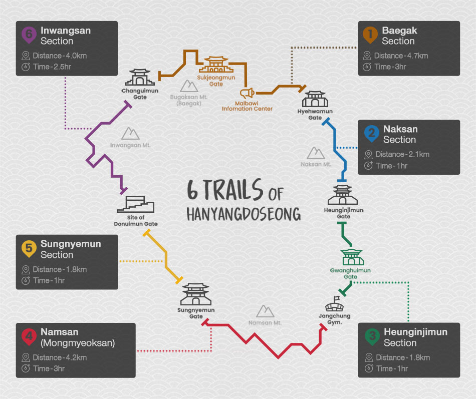 6 senderos de hanyangdoseong