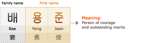 Family name : Bae (, ) 