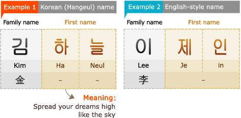 Example 1: Korean (Hangeul) name 