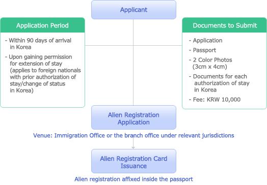 Procedure Chart