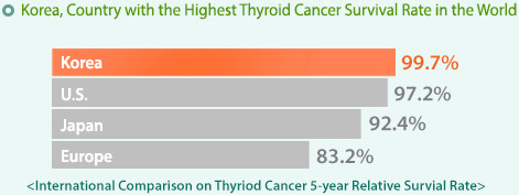 Korea, Country with the Highest Thyroid Cancer Survival Rate in the World 
