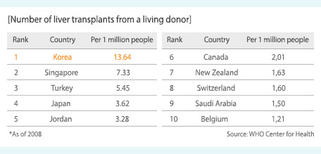Number of liver transplants from a living donor