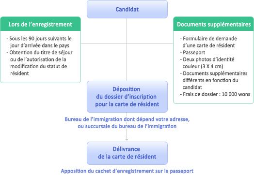 Formalités pour obtenir une carte de resident