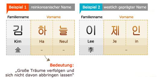 Koreanische Vornamen Weiblich