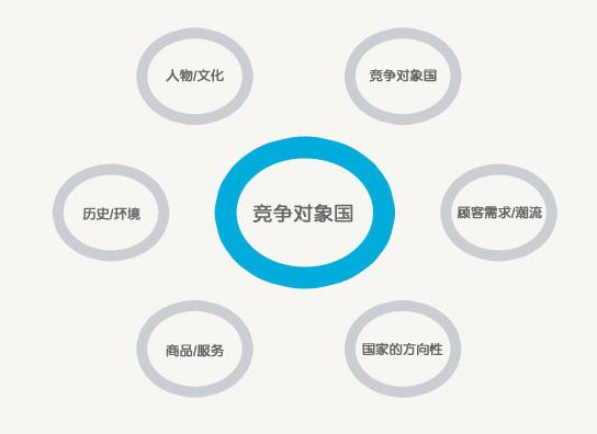 竞争对象国:人物/文化,竞争对象国,顾客需求/潮流,国家的方向性,商品/服务,历史/环境