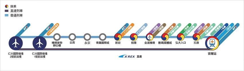 圖片) 機場鐵路路線圖(圖片來源: 仁川國際機場鐵路)