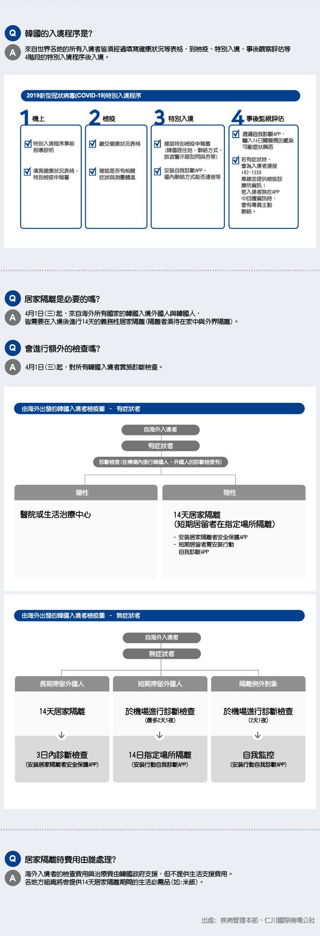 韓國特別入境手續