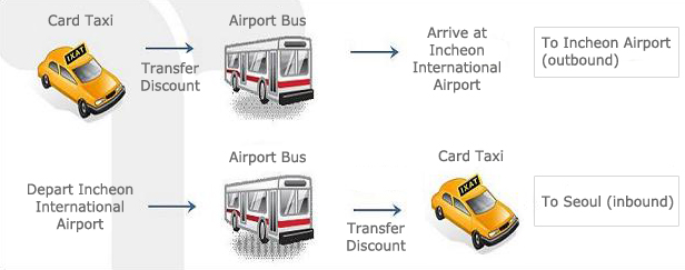 Incheon airport limousine bus discount coupon
