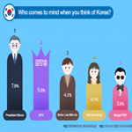 What do Foreigners Think of Korea?