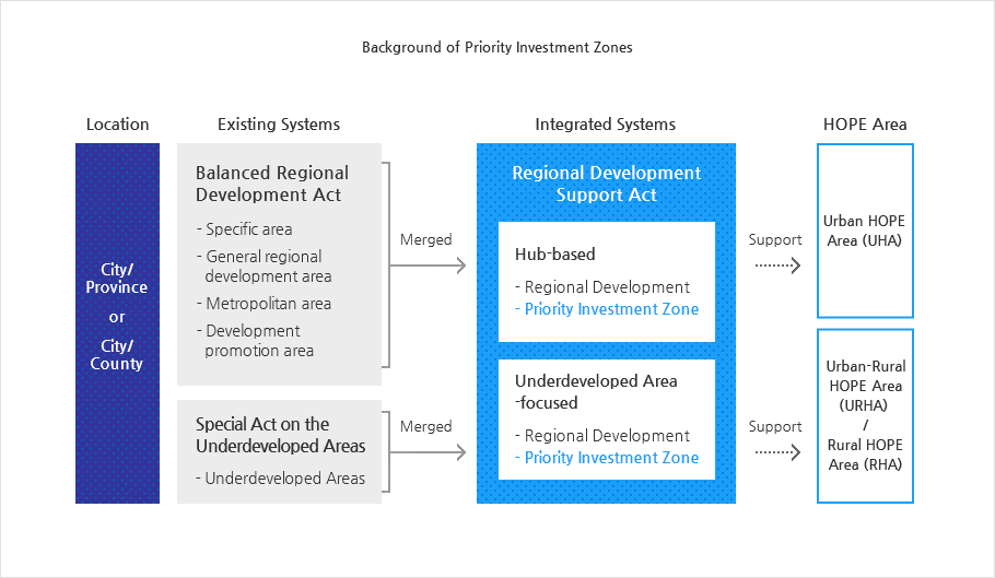 Local Developing Support Law(Investment Leading Zone)