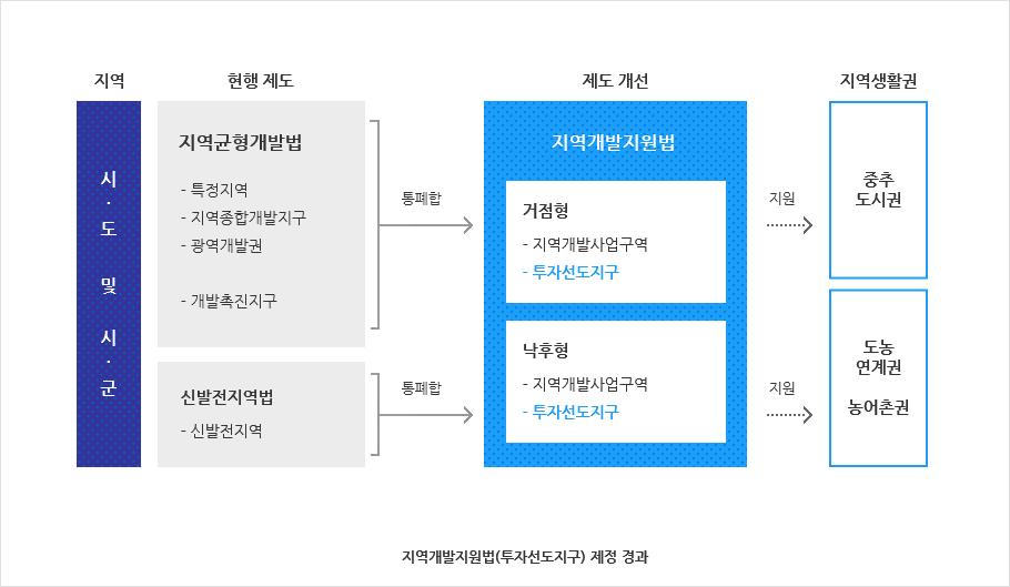 지역개발지원법(투자선도지구) 제정 경과