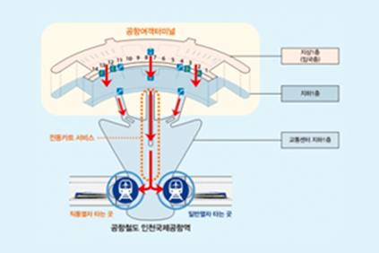 2.  Пройдите к станции «Incheon Int'l Airport Terminal 1» (인천공항1터미널역)