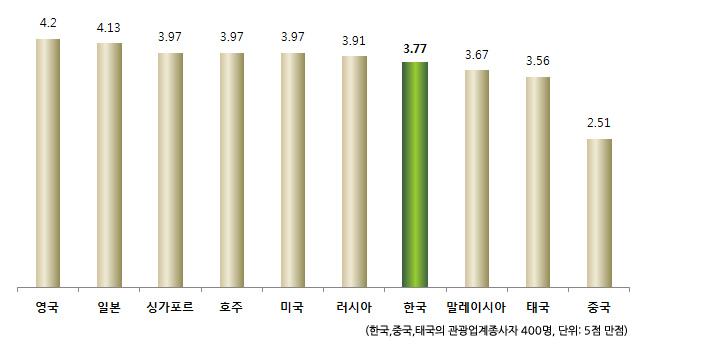 국가별 매너점수 그래프