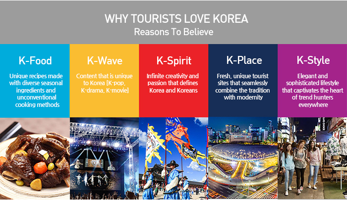 WHY TOURISTS LOVE KOREA