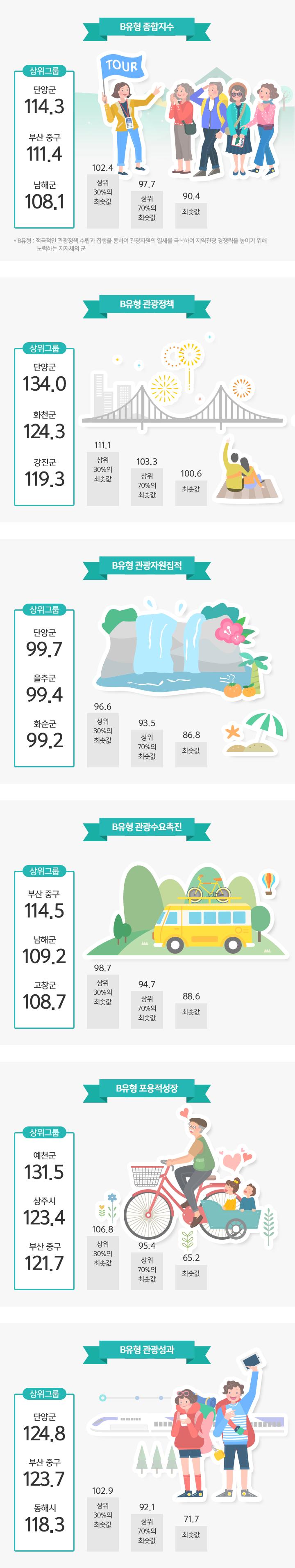 B유형 종합지수/ 관광정책/ 관광자원집적/ 관광수요촉진/ 포용적성장/ 관광성과