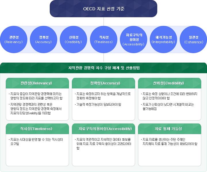 지역 관광경쟁력 진단지표 개발기준표
