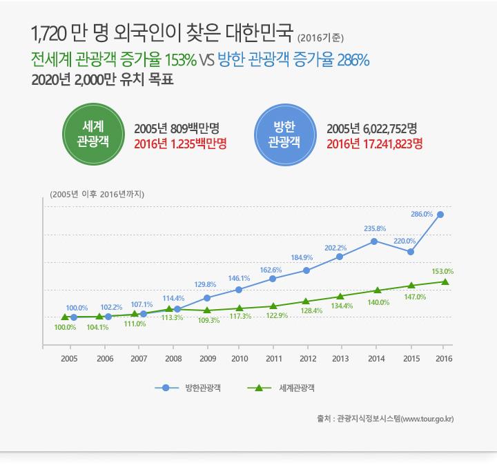 2005년 부터 2016년 까지 세계관광객, 방한관광객 증가율을 나타낸 꺾은선그래프 및 기타설명