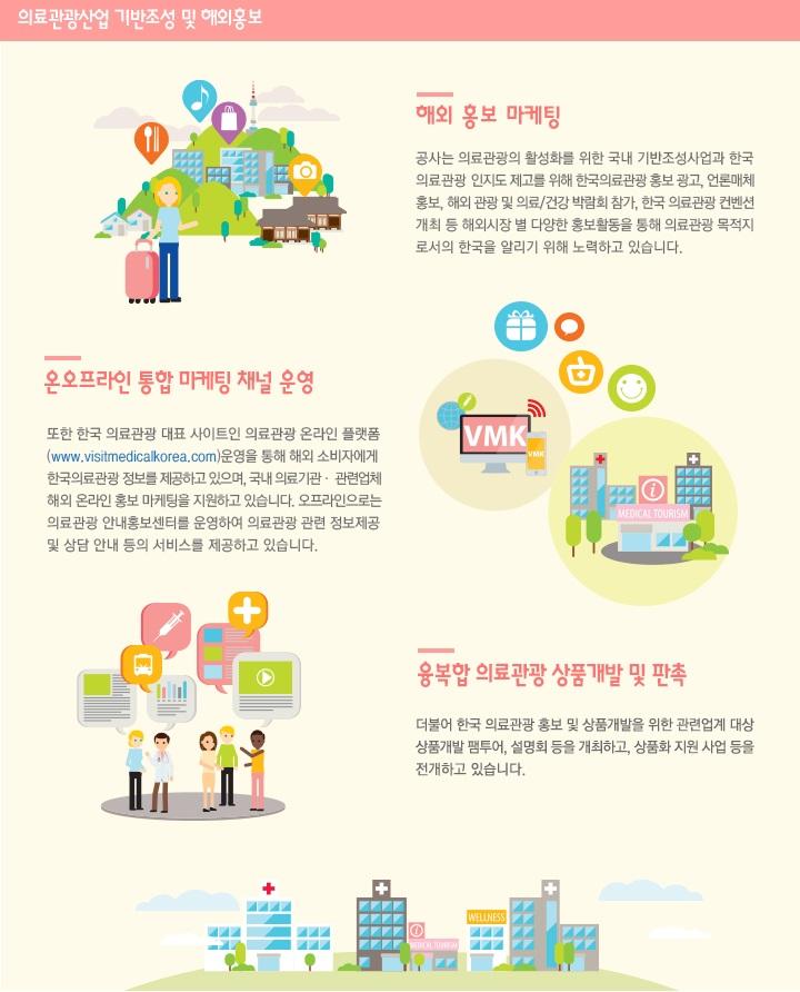 의료관광산업 기반조성 및 해외홍보