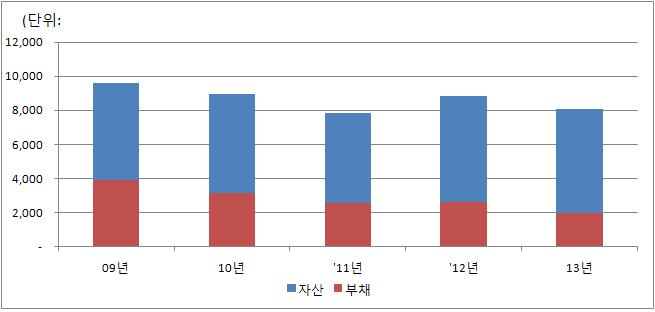 연도별 자산 및 부채 규모 막대그래프 - 내용은 연도별 자산 및 부채규모 테이블과 동일
