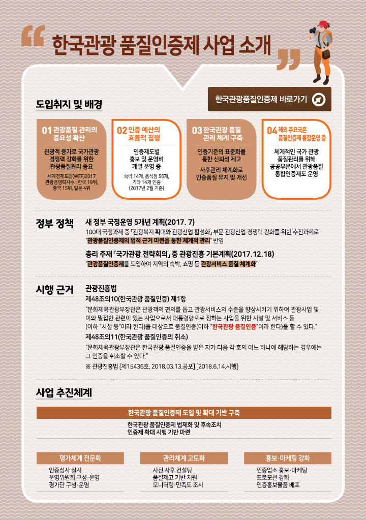 한국관광 품질인증제 사업 소개