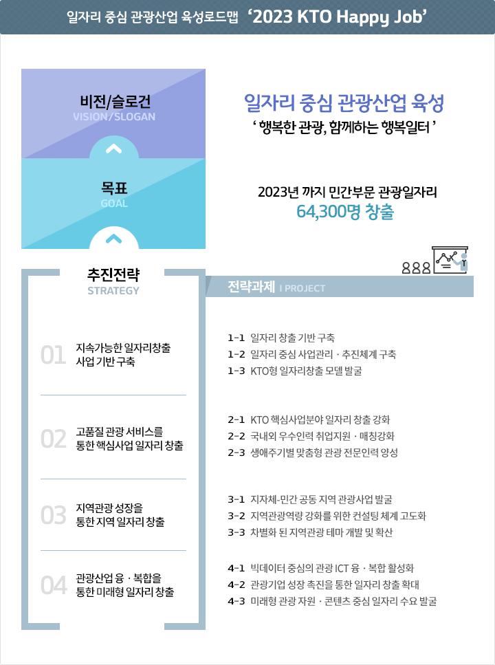 일자리 중심 관광산업 육성로드맵 '2022 KTO Happy Job'