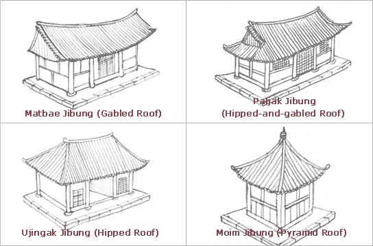 Estructura - Tipos de tejados para casas ...
