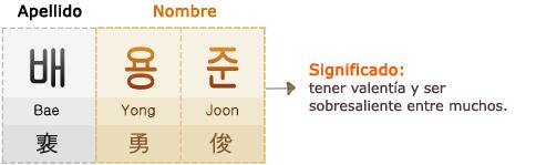 Apellido : Bae (裵) Nombre : Yong (勇) Joon (俊) *Significado: tener valentía y ser sobresaliente entre muchos.