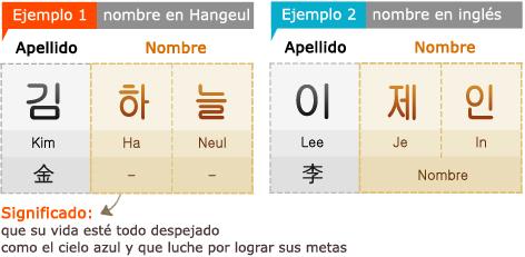 Ejemplo 1 /> nombre en Hangeul Apellido: Kim (金) Nombre : Ha Neul *Significado: que su vida esté todo despejado como el cielo azul y que luche por lograr sus metas  Ejemplo 2> nombre en inglés Apellido : Lee (李) Nombre : Je In (Jane)