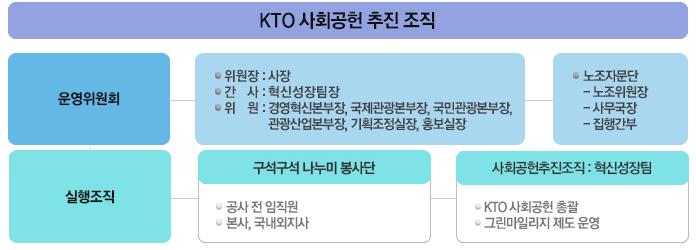 KTO 사회공헌 추진 조직 안내도