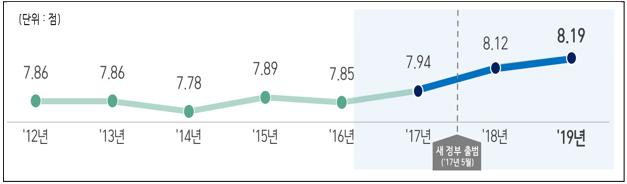 청렴도 점수 추이 2012년~2019년