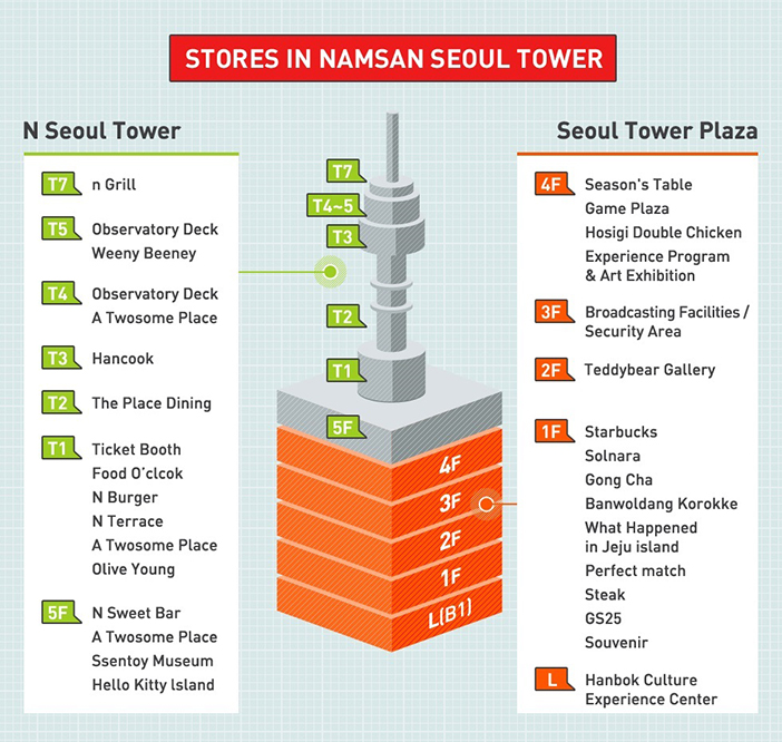 首爾地標~南山首爾塔!